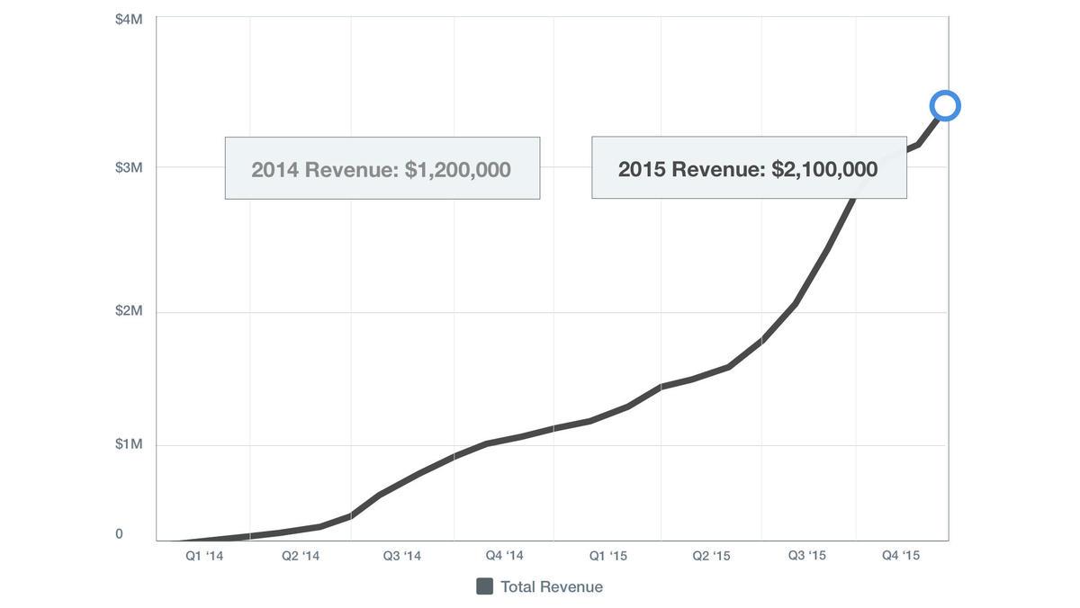 Barclays Membership Number >> Magnises | Professional growth platform for aspirational ...