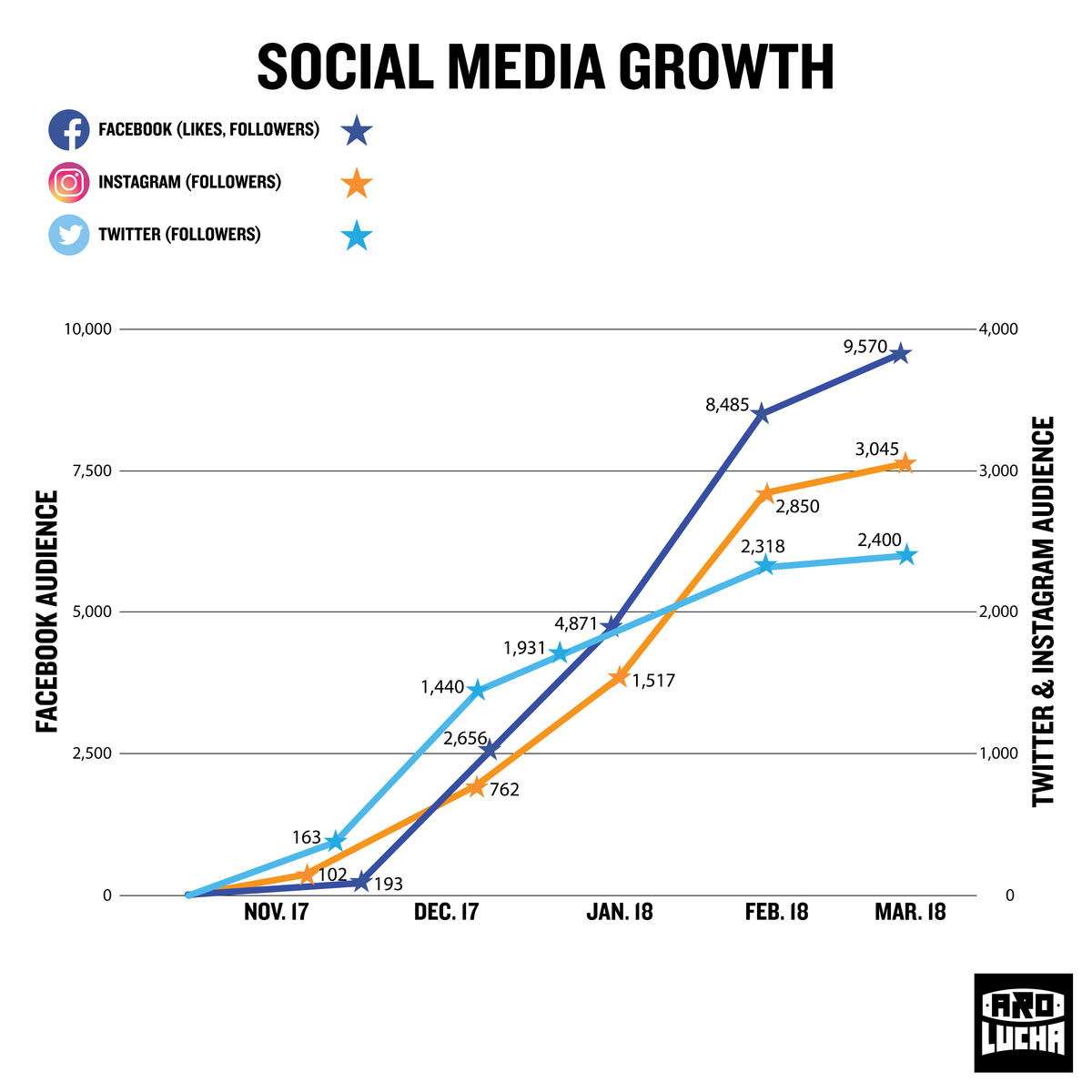 Large original aspect cropped social media growth graph