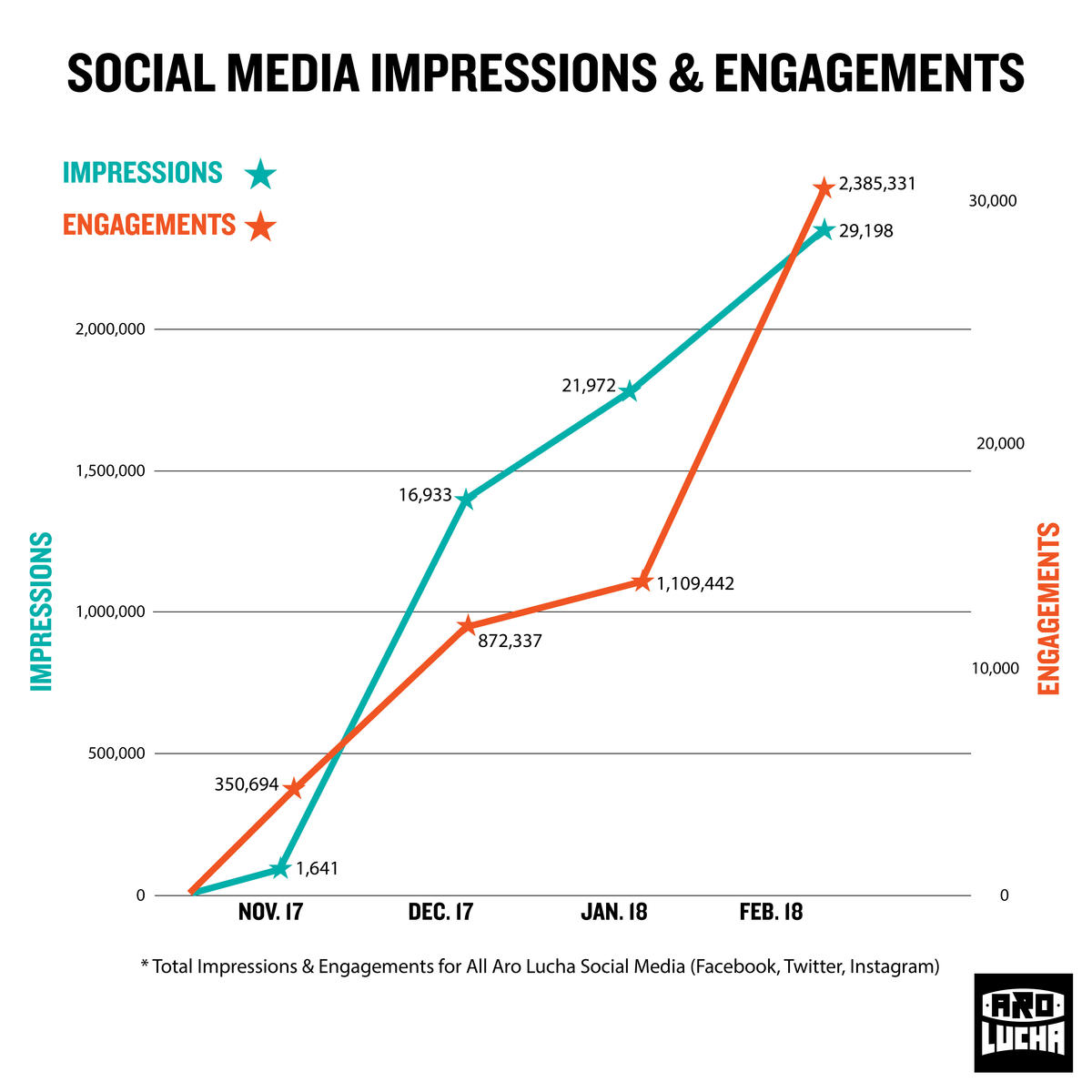 Large original aspect cropped social media engagement graph